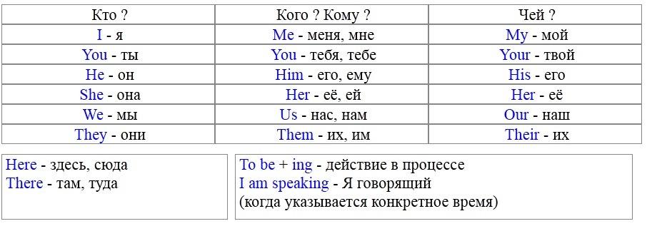 Полиглот английский урок 4