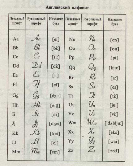 Английский алфавит из учебника