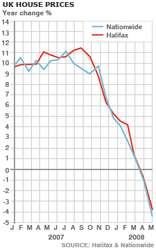 Цены на жилье в Англии